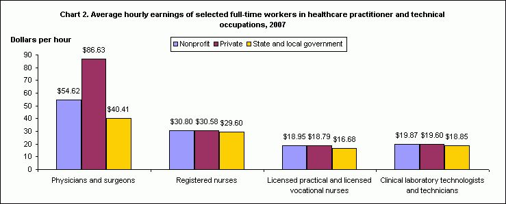 nurse practitioner job outlook. median annual salary becoming a ...