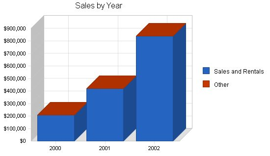 Equipment Rental Sales Business Plan Sample - Sales Forecast | Bplans