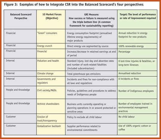 balanced scorecard example | sop example