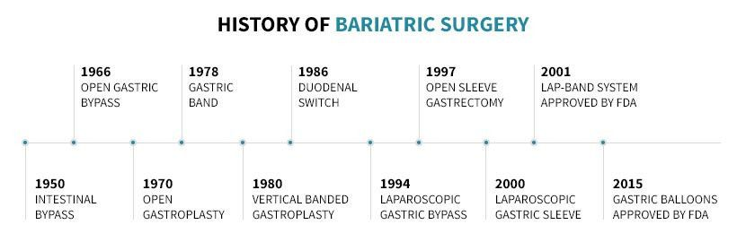 The Complete Guide to Bariatric Surgery [Bariatric Bible]