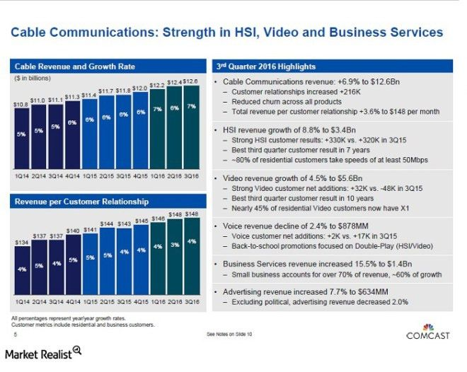 Why Comcast Expects Continued Growth for Business Services Segment ...