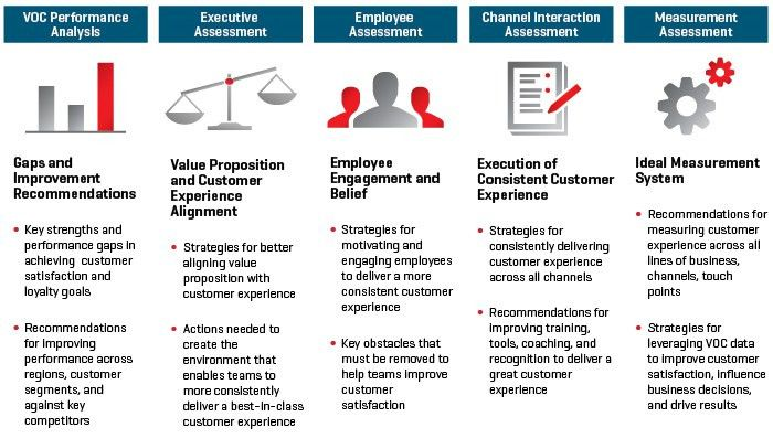 Customer Experience Strategic Assessment | Strategy | Pinterest ...