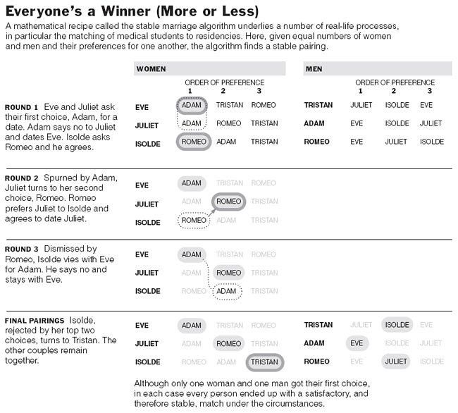 The Flexible-Salary Match: A Proposal to Increase the Salary ...