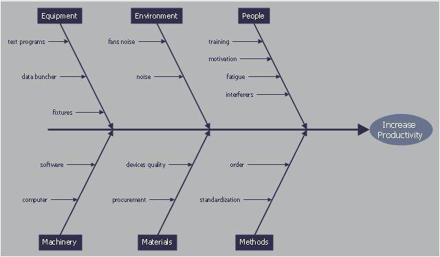 Fishbone Diagrams | Fishbone Diagram | Ishikawa Diagram | Ishikawa ...