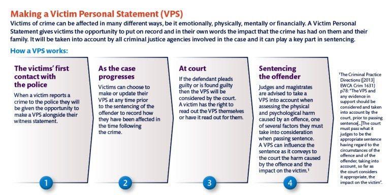 Victim Personal Statements | Victim Support