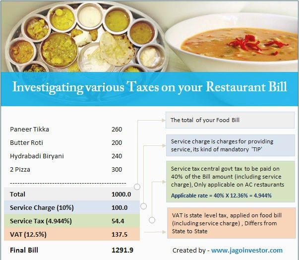 Blank Restaurant Bill Format Word - Online Business Software Template