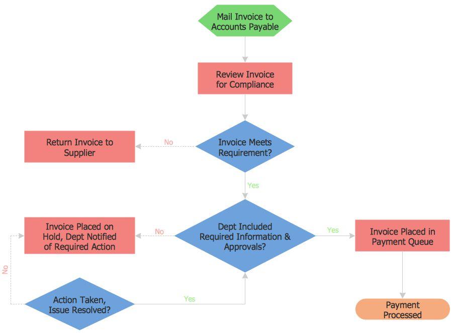 Examples Flowchart