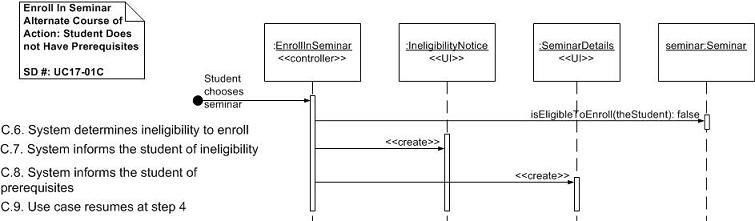 UML 2 Sequence Diagrams: An Agile Introduction