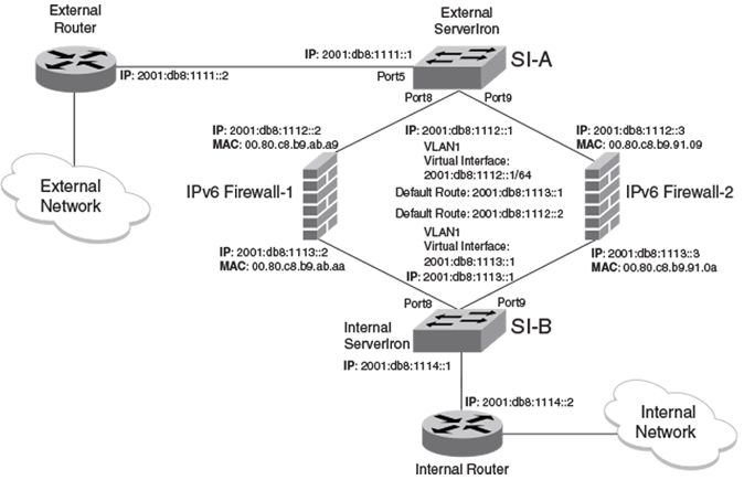 IPv6 example for FWLB with one sub-net and one virtual routing ...