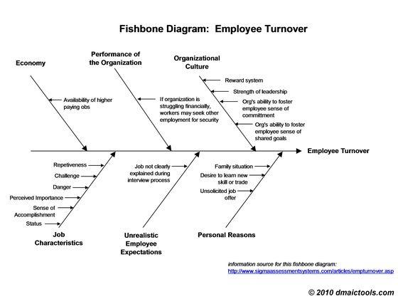 fishbone diagram template | Fishbone Diagram Example and Template ...