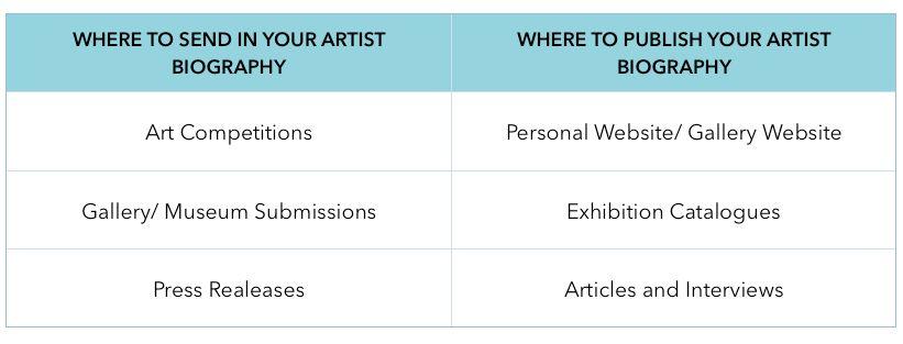 Writing An Artist Biography - Agora Advice Blog