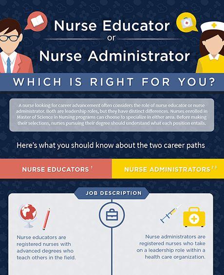 Nurse Educator or Nurse Administrator | USM Online