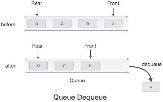 Data Structures and Algorithms Queue