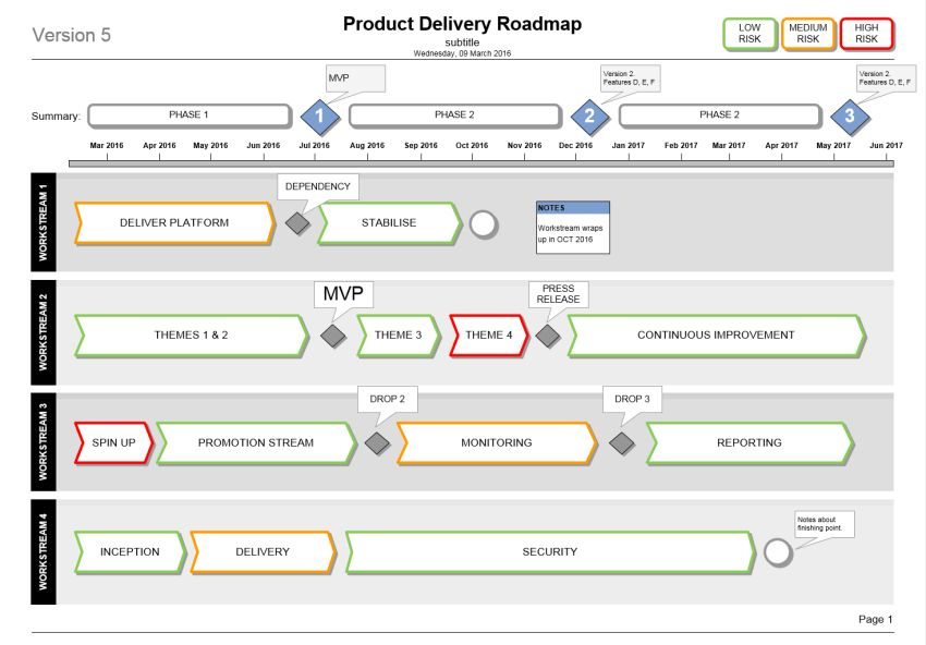 Product Delivery Plan Roadmap Template (Microsoft Visio)