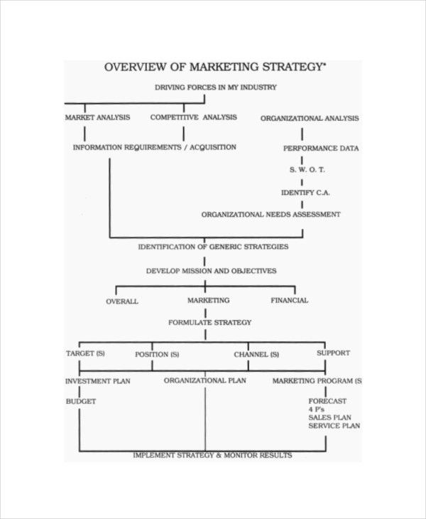 6+ Marketing Strategy Templates – Free Sample, Example, Format ...