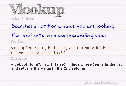 VLOOKUP formula - Syntax, explanation & example | Microsoft Excel ...