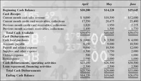 Cash Management   E Travel Week