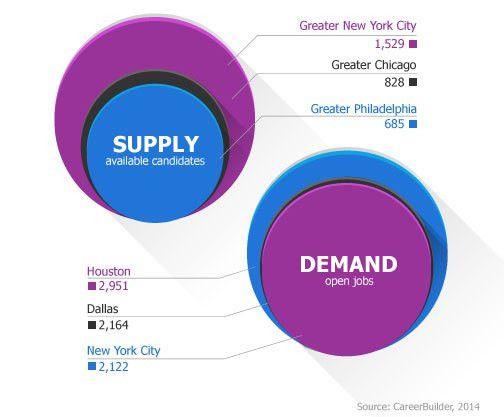 Healthcare Jobs in Demand for 2015