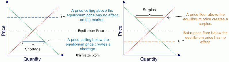 Price Controls: Price Floors and Ceilings, Illustrated