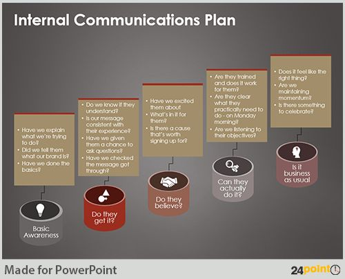 Formulating Communication Strategy on PowerPoint Slides