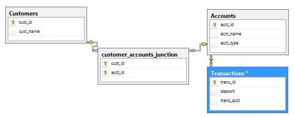 Tutorial: Many-to-many Dimension Example for SQL Server Analysis ...