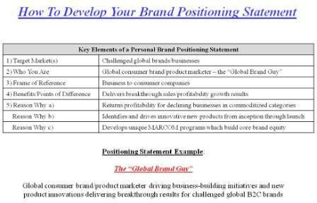 How to Develop Your Brand Positioning statement | I ♥ Branding ...