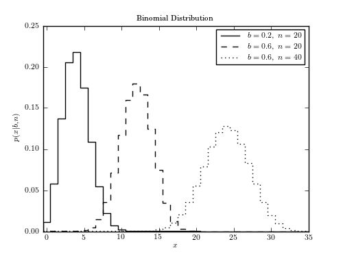Example of a Binomial distribution — astroML 0.2 documentation