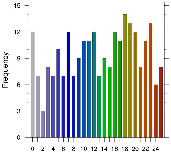 NCL Graphics, Histograms