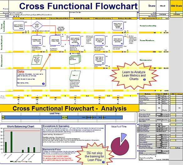 Cross Functional Flowchart template