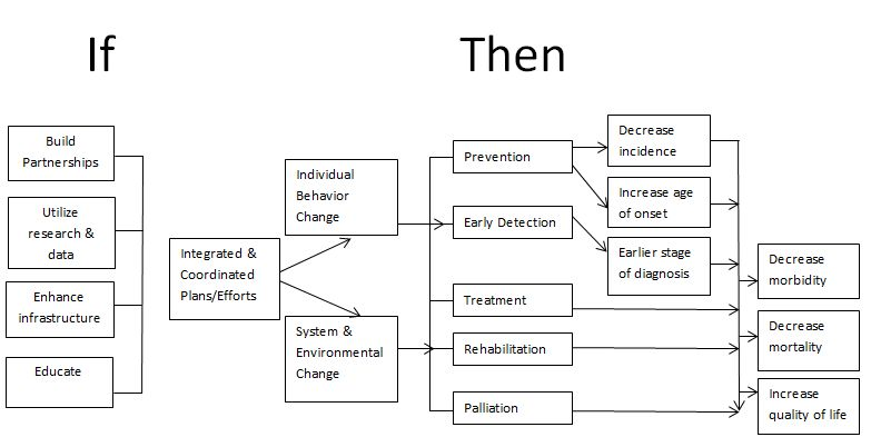 addiction treatment logic model | Social Work | Pinterest | Social ...