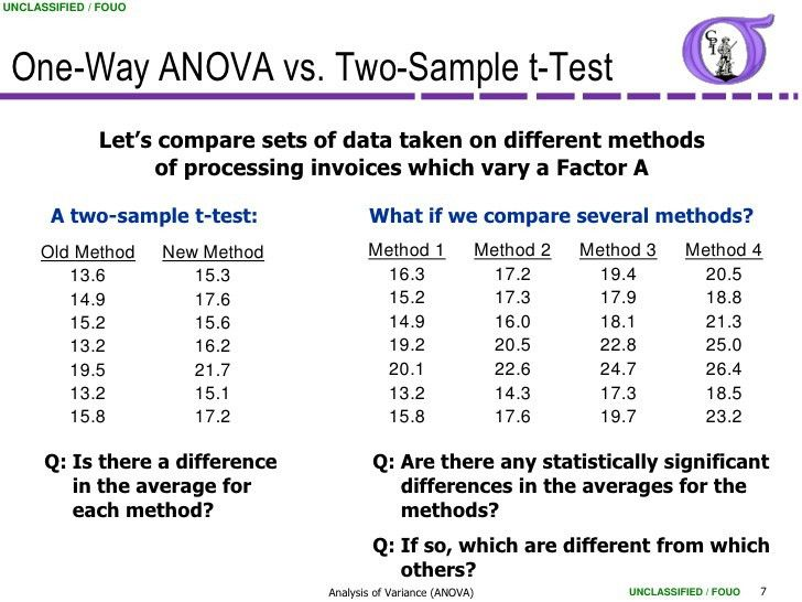 NG BB 34 Analysis of Variance (ANOVA)