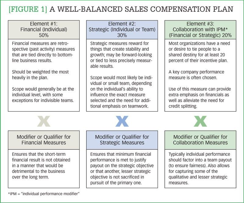 Figure 1] A well-balance sales compensation plan – Are you ...