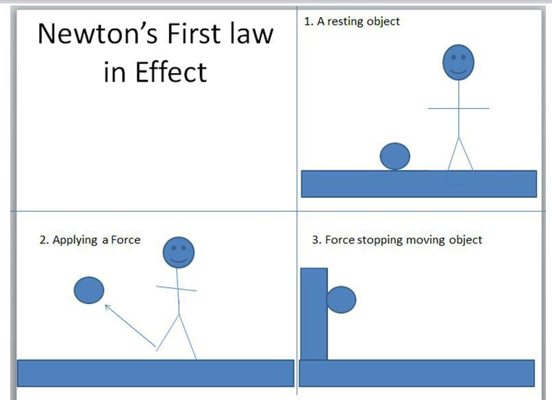 How does Newton's first law affect human motion? | Socratic