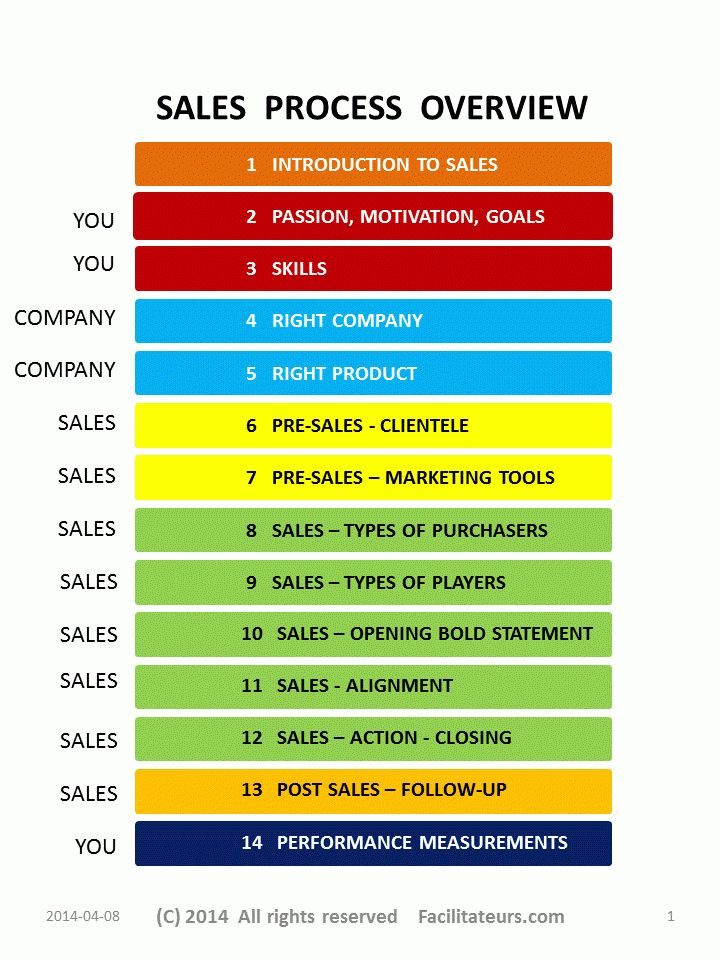 FAC-SALES-OVERVIEW-V1-generic.gif 720×960 pixels | Spa | Pinterest