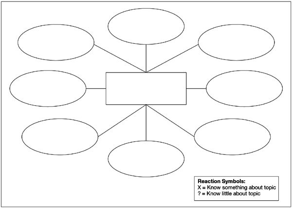 Pix For > Blank Concept Map With 5 Bubbles | MASTERS | Pinterest ...