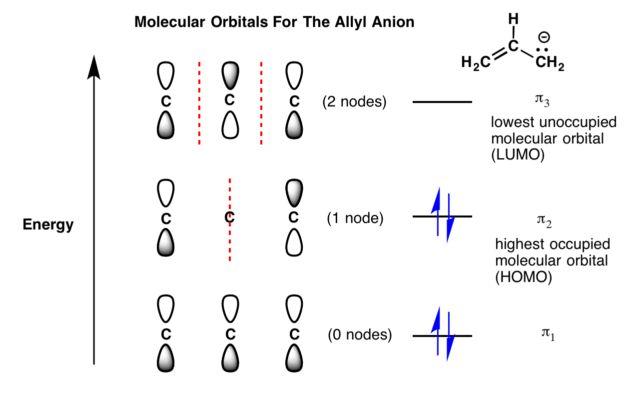 Molecular Orbitals of The Allyl Cation, Allyl Radical, and Allyl ...