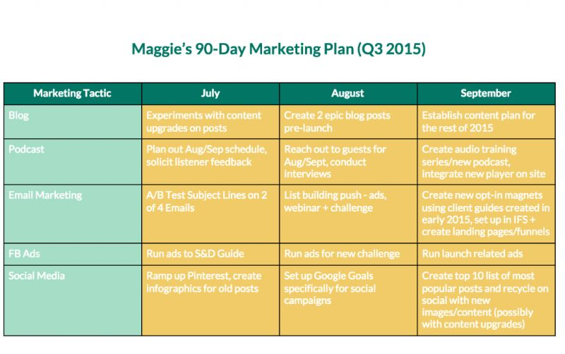 Creating Your 90 Day Online Marketing Plan | Maggie Patterson ...