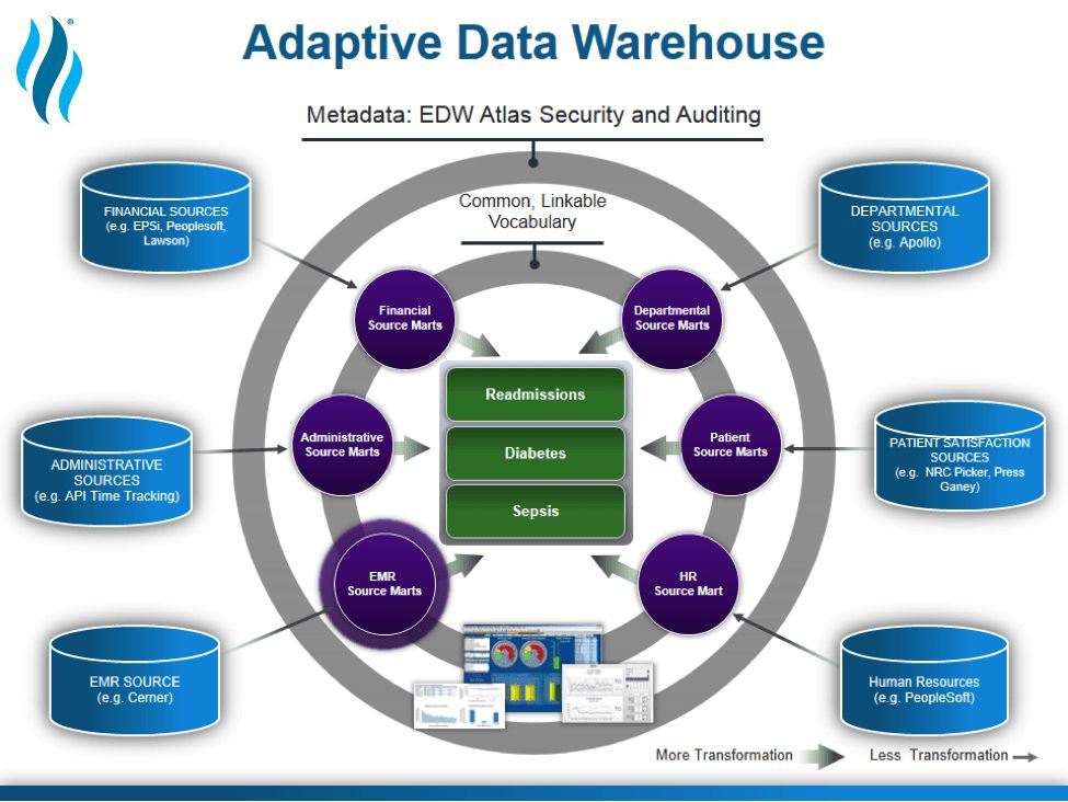 What Is the Best Healthcare Data Warehouse Model?