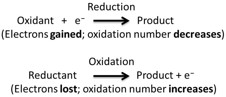 Redox Reaction in Terms of Electron Transfer Reaction - Cxidation ...