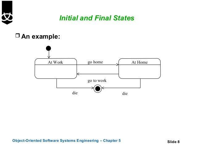 5.state diagrams