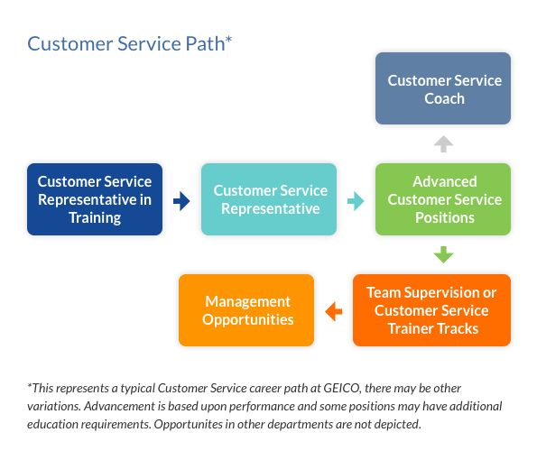 GEICO Careers | Customer Service Careers