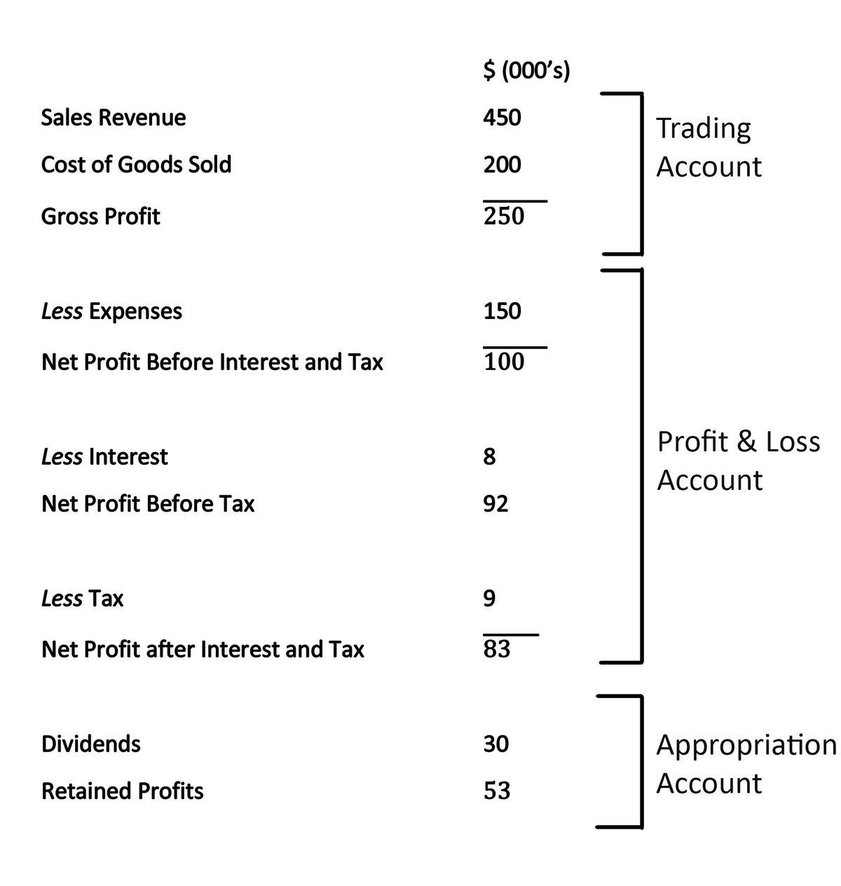 Topic 3.4: Final Accounts - Mun-IB
