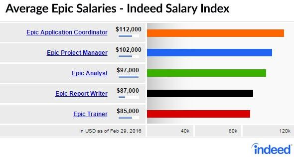 5 Must-See, High-Paying Epic Salaries