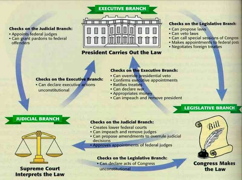 checks & balances - Canyon Vista Middle SchoolUS HISTORY VOCABULARY