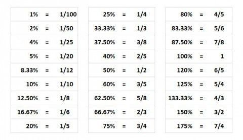 Math Memorization Table for the GMAT