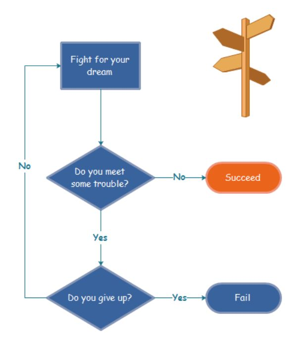 Funny Flowchart Example - How to Succeed