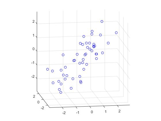 Fitting an Orthogonal Regression Using Principal Components ...
