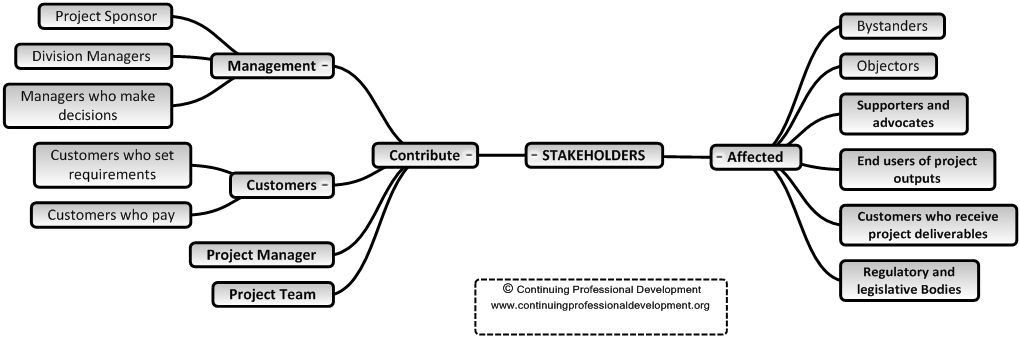 Stakeholder mapping and management is key to successful project ...