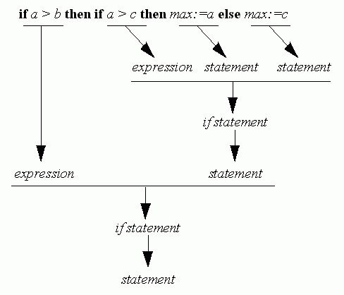 Chapter 2: Syntax Analysis