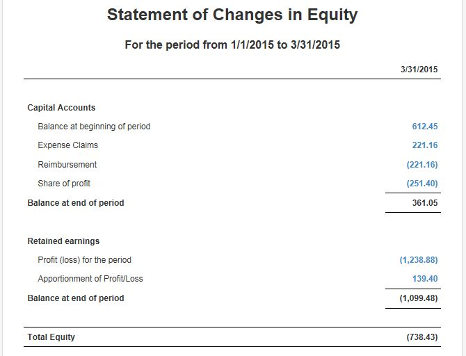 Accounting Method for Statement of Changes in Equity - Manager Forum